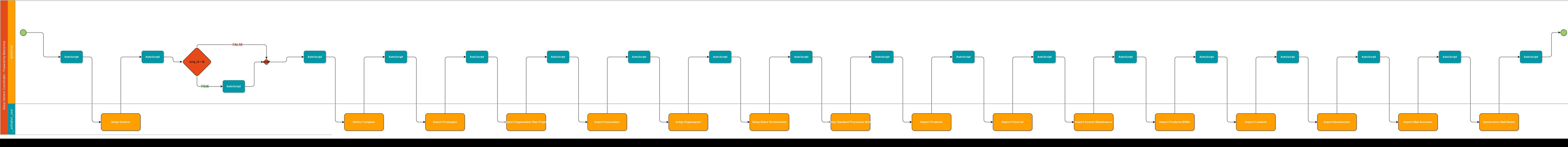 kosmosBOS Processes Flowcharts – Import Coordinator