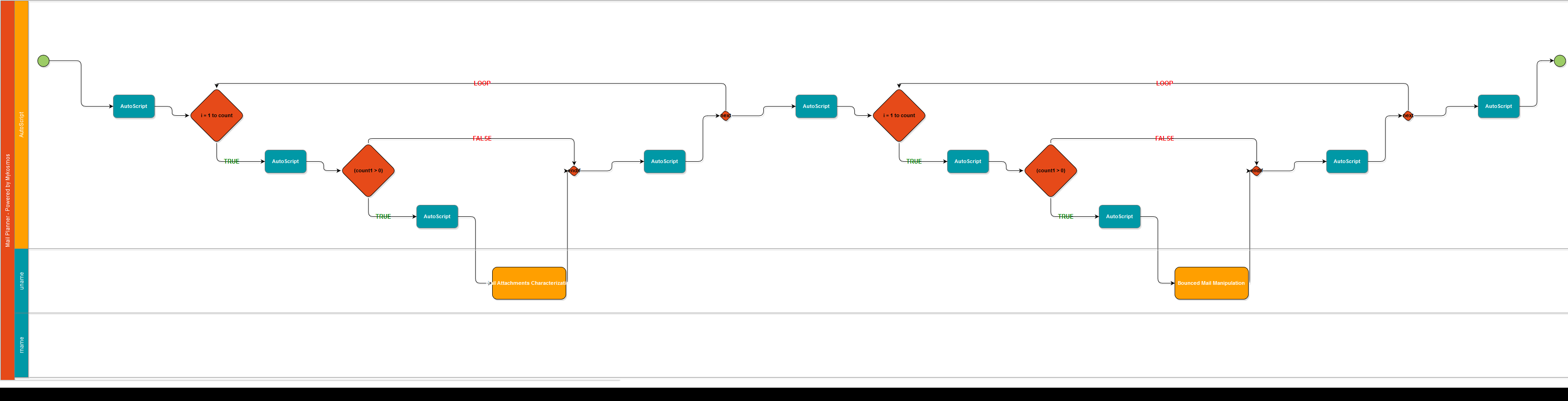 A Framework To Automate Your Business Step By Processes Block Diagram Manipulation Mail Campain